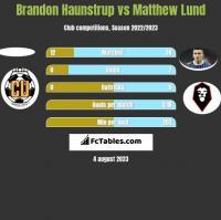 Brandon Haunstrup vs Matthew Lund h2h player stats