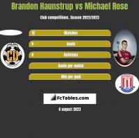Brandon Haunstrup vs Michael Rose h2h player stats