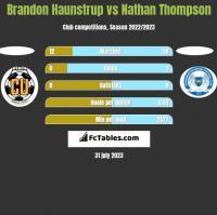 Brandon Haunstrup vs Nathan Thompson h2h player stats