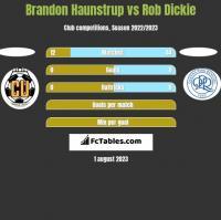 Brandon Haunstrup vs Rob Dickie h2h player stats