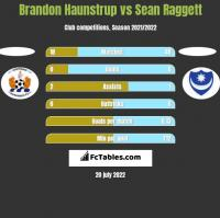 Brandon Haunstrup vs Sean Raggett h2h player stats