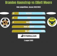 Brandon Haunstrup vs Elliott Moore h2h player stats