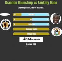 Brandon Haunstrup vs Fankaty Dabo h2h player stats