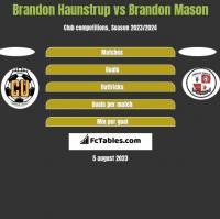 Brandon Haunstrup vs Brandon Mason h2h player stats
