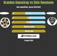 Brandon Haunstrup vs Elvis Bwomono h2h player stats
