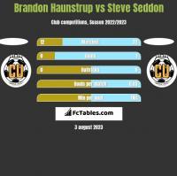 Brandon Haunstrup vs Steve Seddon h2h player stats