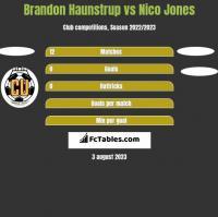 Brandon Haunstrup vs Nico Jones h2h player stats