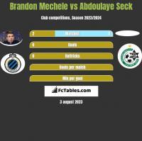 Brandon Mechele vs Abdoulaye Seck h2h player stats