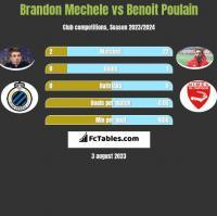 Brandon Mechele vs Benoit Poulain h2h player stats