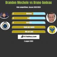 Brandon Mechele vs Bruno Godeau h2h player stats
