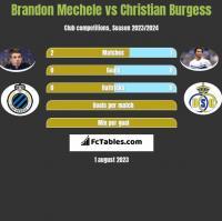 Brandon Mechele vs Christian Burgess h2h player stats