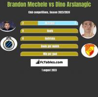 Brandon Mechele vs Dino Arslanagic h2h player stats