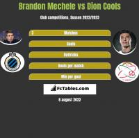 Brandon Mechele vs Dion Cools h2h player stats