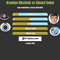 Brandon Mechele vs Eduard Sobol h2h player stats