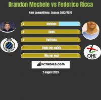Brandon Mechele vs Federico Ricca h2h player stats