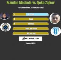Brandon Mechele vs Gjoko Zajkov h2h player stats