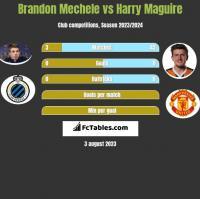 Brandon Mechele vs Harry Maguire h2h player stats