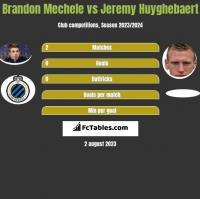 Brandon Mechele vs Jeremy Huyghebaert h2h player stats