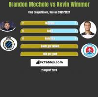 Brandon Mechele vs Kevin Wimmer h2h player stats