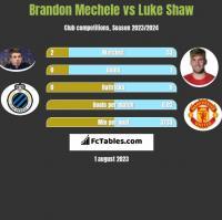 Brandon Mechele vs Luke Shaw h2h player stats