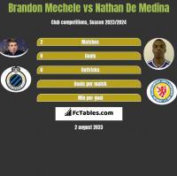 Brandon Mechele vs Nathan De Medina h2h player stats