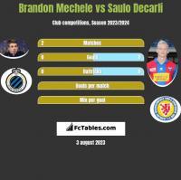 Brandon Mechele vs Saulo Decarli h2h player stats