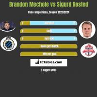 Brandon Mechele vs Sigurd Rosted h2h player stats