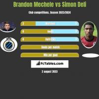 Brandon Mechele vs Simon Deli h2h player stats