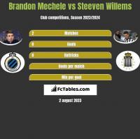 Brandon Mechele vs Steeven Willems h2h player stats