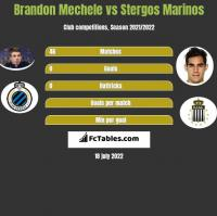 Brandon Mechele vs Stergos Marinos h2h player stats