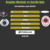 Brandon Mechele vs Aurelio Buta h2h player stats