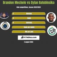 Brandon Mechele vs Dylan Batubinsika h2h player stats
