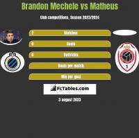 Brandon Mechele vs Matheus h2h player stats