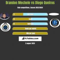 Brandon Mechele vs Diogo Queiros h2h player stats