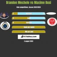 Brandon Mechele vs Maxime Busi h2h player stats
