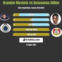 Brandon Mechele vs Kossounou Odilon h2h player stats
