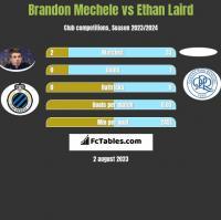 Brandon Mechele vs Ethan Laird h2h player stats