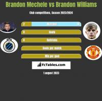 Brandon Mechele vs Brandon Williams h2h player stats