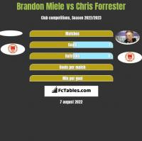 Brandon Miele vs Chris Forrester h2h player stats