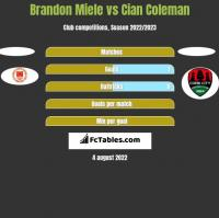 Brandon Miele vs Cian Coleman h2h player stats