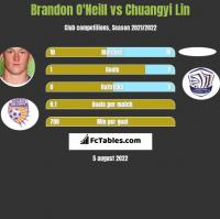 Brandon O'Neill vs Chuangyi Lin h2h player stats