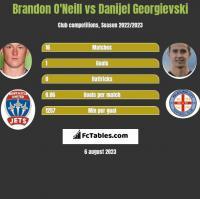 Brandon O'Neill vs Danijel Georgievski h2h player stats