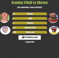 Brandon O'Neill vs Elkeson h2h player stats