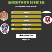 Brandon O'Neill vs Ho-Nam Kim h2h player stats