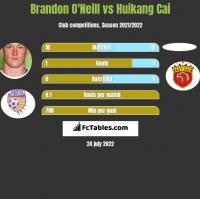 Brandon O'Neill vs Huikang Cai h2h player stats