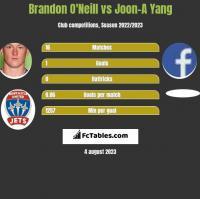 Brandon O'Neill vs Joon-A Yang h2h player stats
