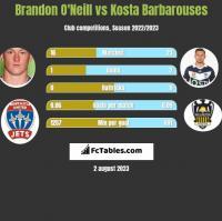 Brandon O'Neill vs Kosta Barbarouses h2h player stats