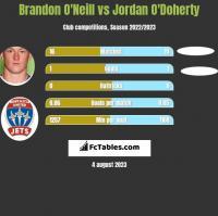 Brandon O'Neill vs Jordan O'Doherty h2h player stats