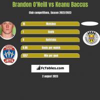 Brandon O'Neill vs Keanu Baccus h2h player stats
