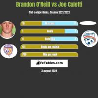 Brandon O'Neill vs Joe Caletti h2h player stats